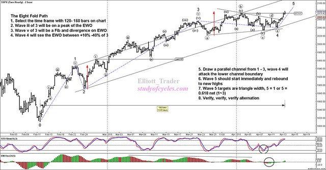 SPX - Two-Hourly - Apr-13 1234 PM (2 hour)