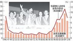 当選者に占める女性の割合、女性当選者数