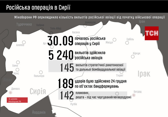 Російська операція в Сирії