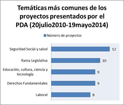 Temas más comunes de los proyectos presentados por el PDA 2010-2014