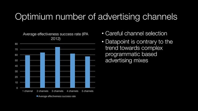 Optimum number of advertising channels