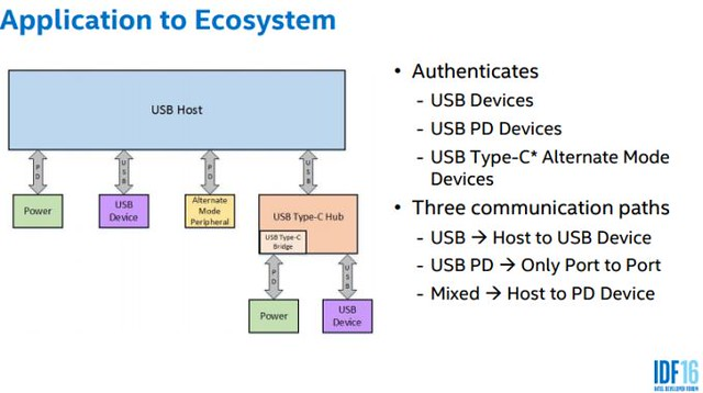 usb-c-authentication