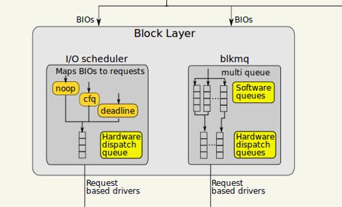 I/O ütemezők a Linux kernelben