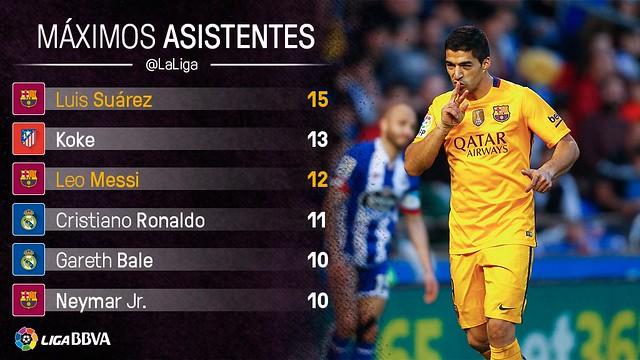 Liga BBVA (Jornada 34): Máximos Asistentes