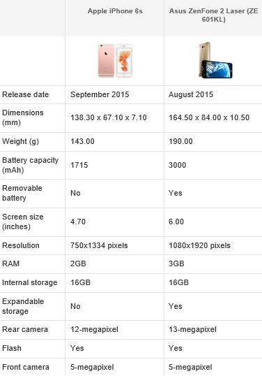 asus and iphone comparison