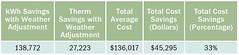 Table A. Actual Savings (Garden Court Apartments)