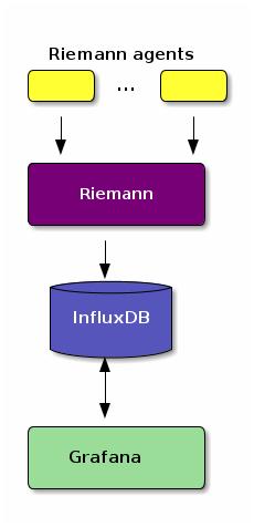 grafana-rieman-influxdb