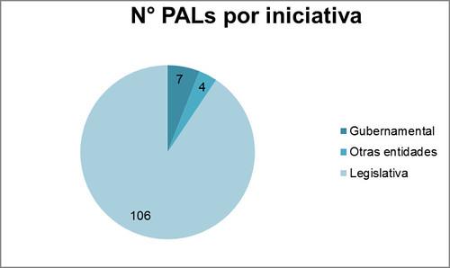 PALs 2010 2014 (Filtro por iniciativa)_Reformas constitucionales y leyes sancionadas (26-06-14)