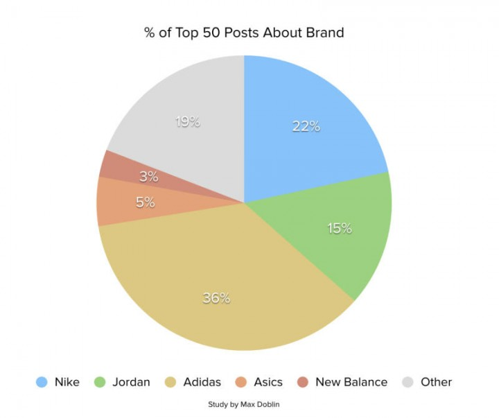 reddit-top-sneaker-brands-chart_o5u9p2-720x603