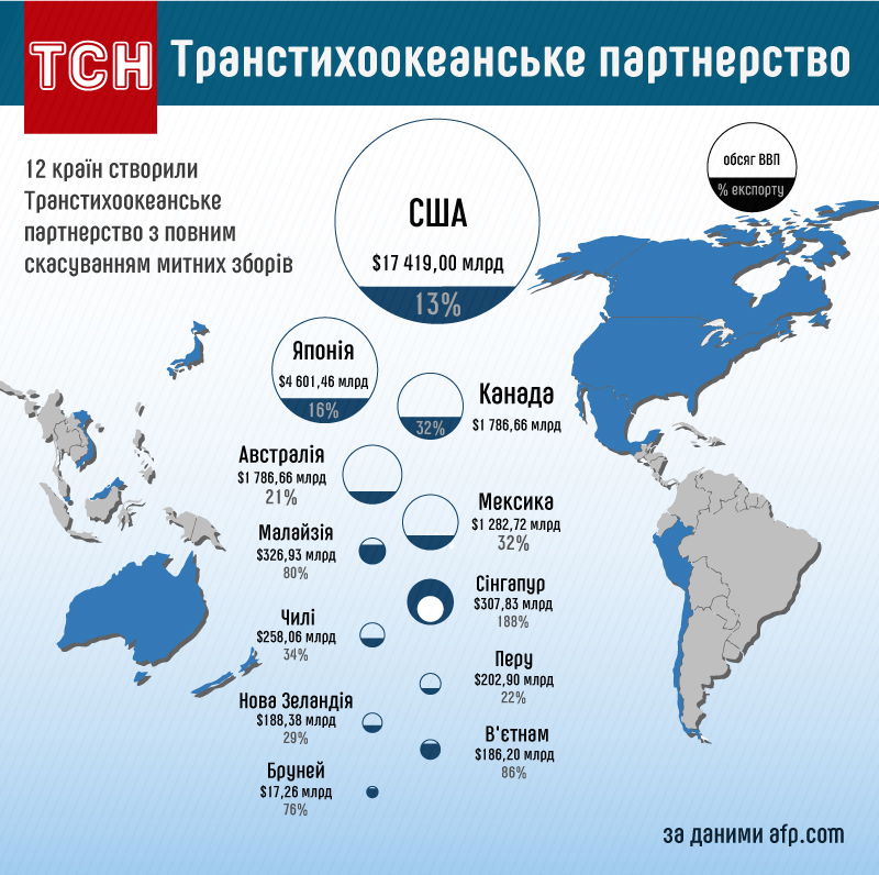 Транстихоокеанське партнерство