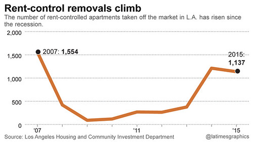 Demolition of rent-controlled buildings, Los Angeles