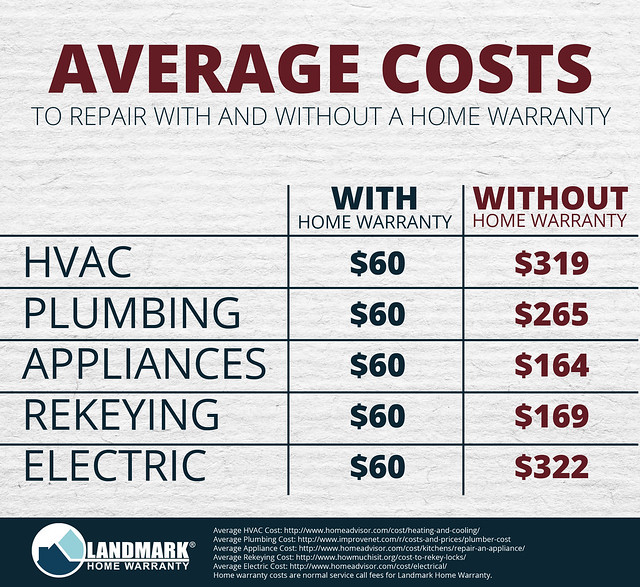 Average Cost With and Without Home Warranty Repairs 6