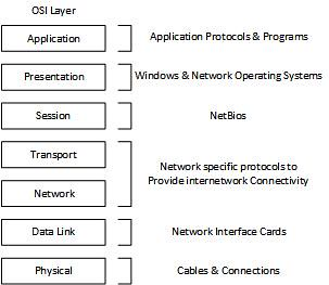 layer LAN models