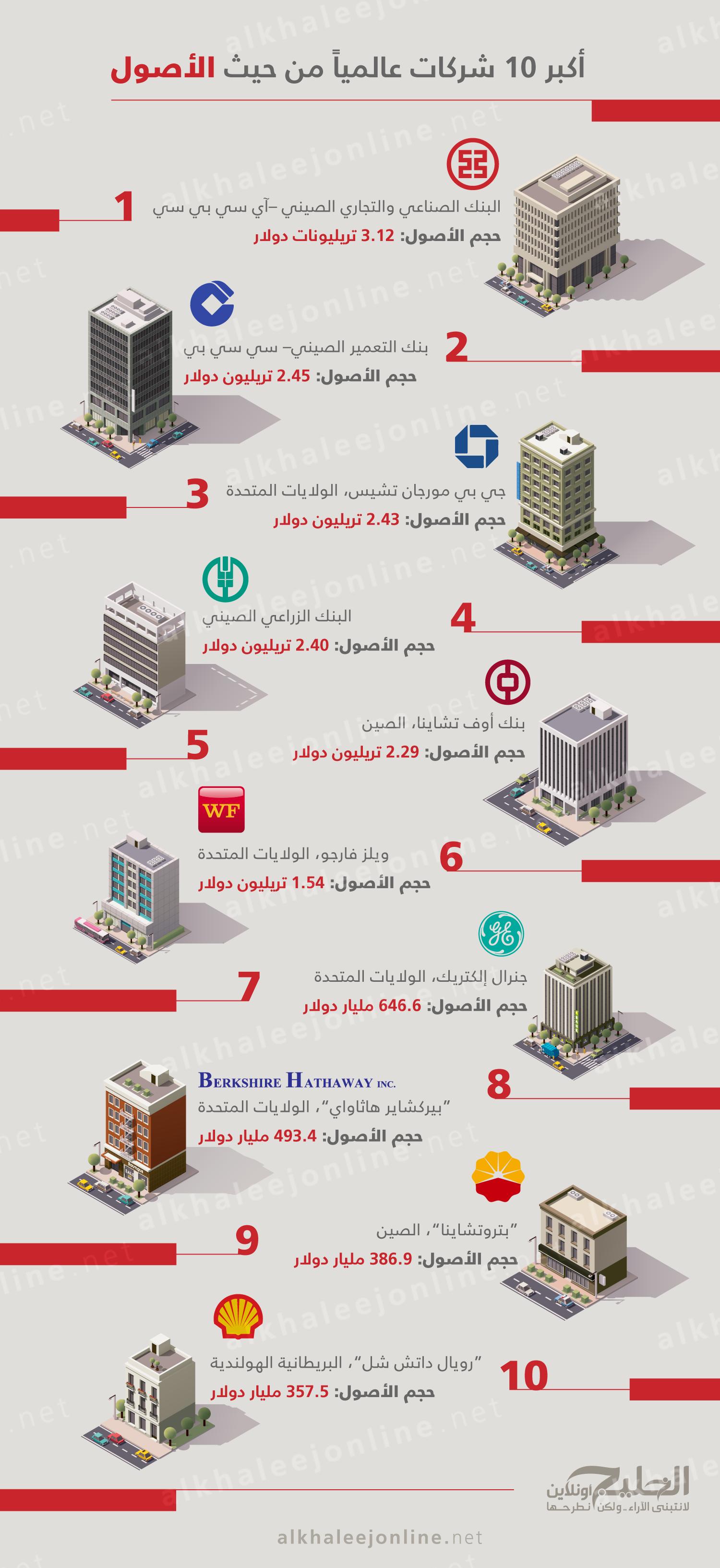 أكبر-الشركات-عالميا-من-حيث-الاصول