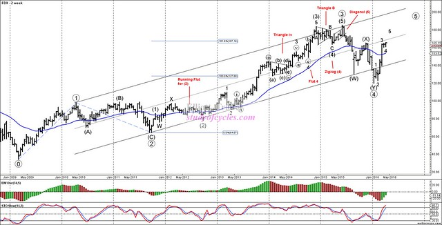 FDX - Primary Analysis - Apr-12 1347 PM (2 week)