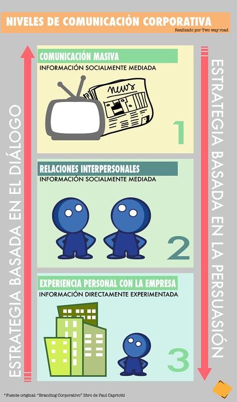 infografia_niveles_comunicacion_corporativa