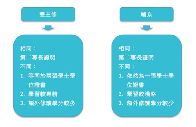 雙主修輔系比較圖