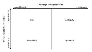 Uncertainty Matrix