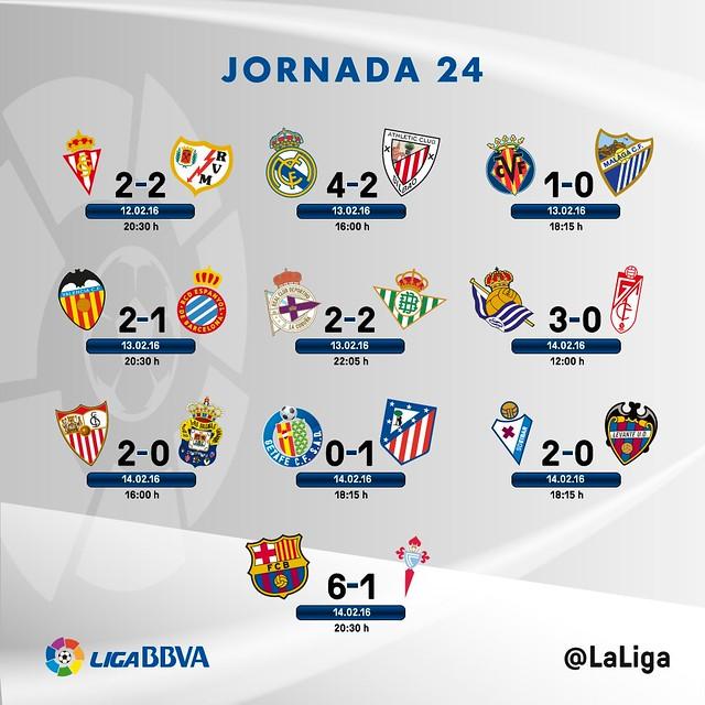 Liga BBVA (Jornada 24): Resultados