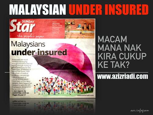 Malaysian Under Insured.001