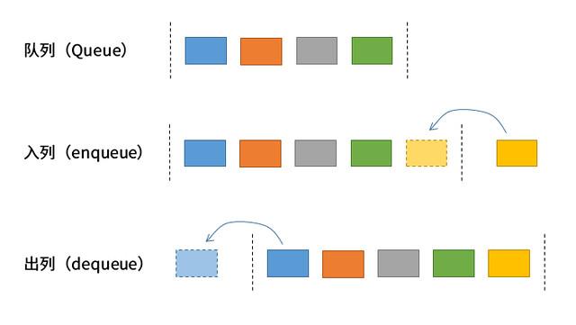 队列操作示例
