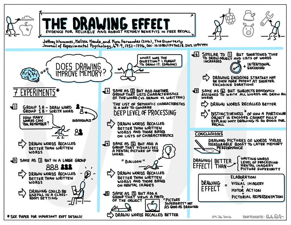 The Drawing Effect