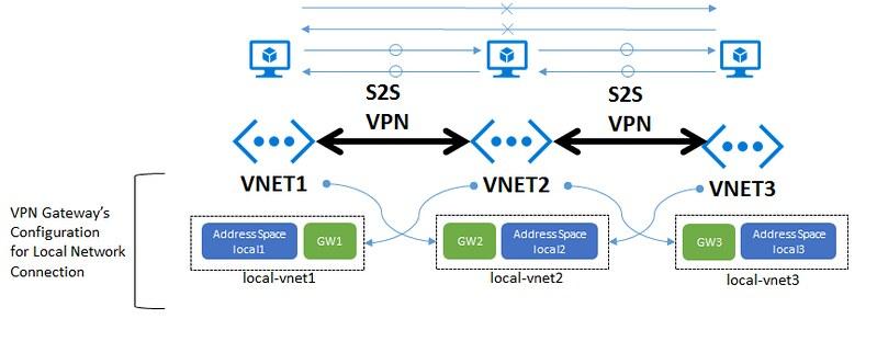 VPN-Daisy-Chain-Site2Site-Config-SingleHopAccess