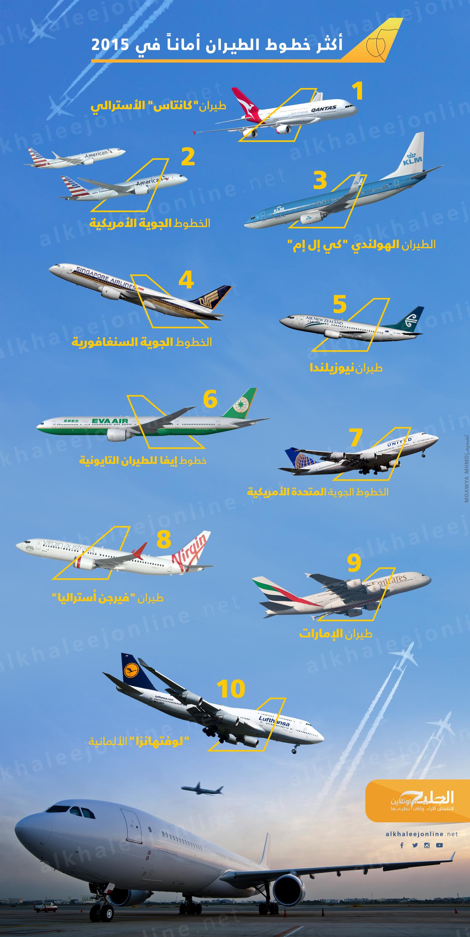 شركات-الطيران-الأكثر-أمانا (2)