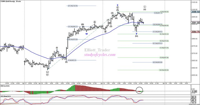 ESM16 - Half-Hourly - Apr-19 1502 PM (30 min)