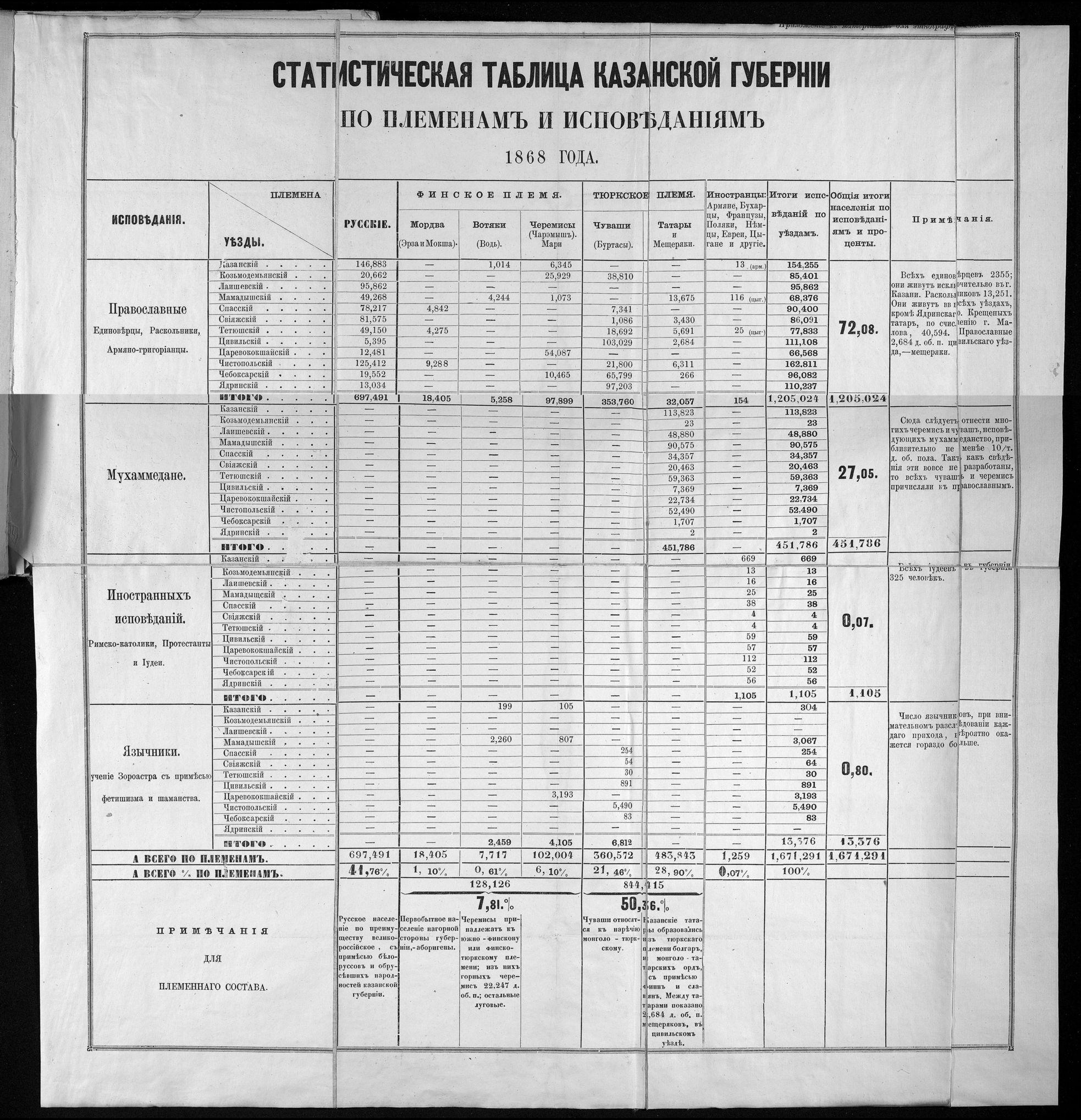 1868. Статистическая таблица Казанской губернии