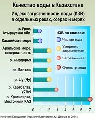 Качество воды в Казахстане / Water quality in Kazakhstan