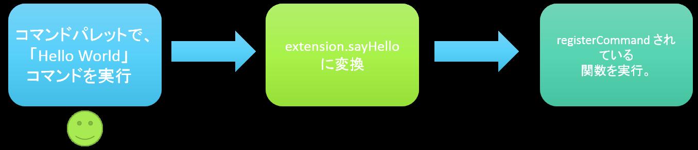 vscode-ext-nagare