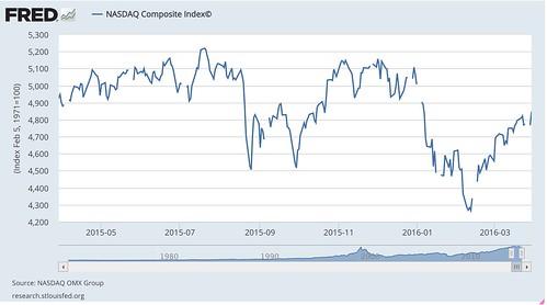 NASDAQ_Composite_Index©_-_FRED_-_St__Louis_Fed.jpg