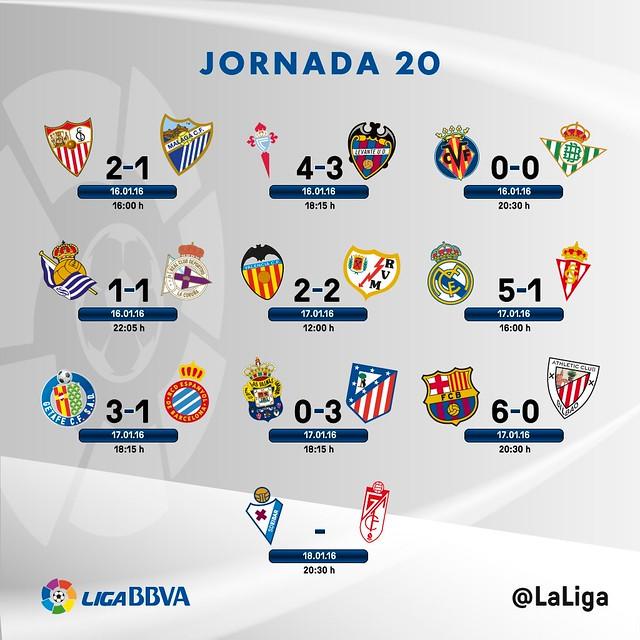 Liga BBVA (Jornada 20): Resultados