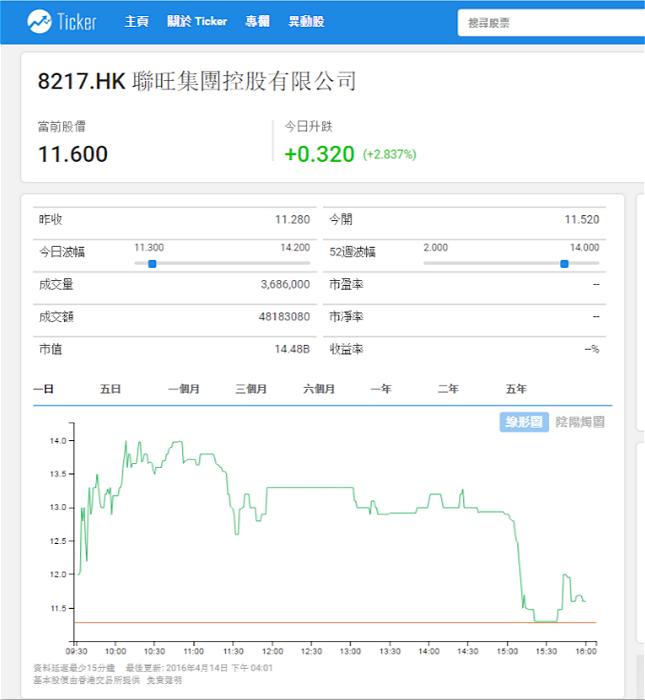 聯旺(08217)上市三日以來的走勢圖