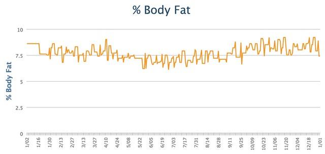 Body Fat 2015