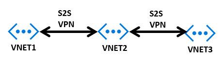 VPN-Daisy-Chain-Site2Site