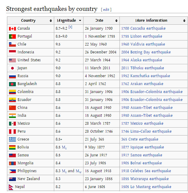 Earthquake list