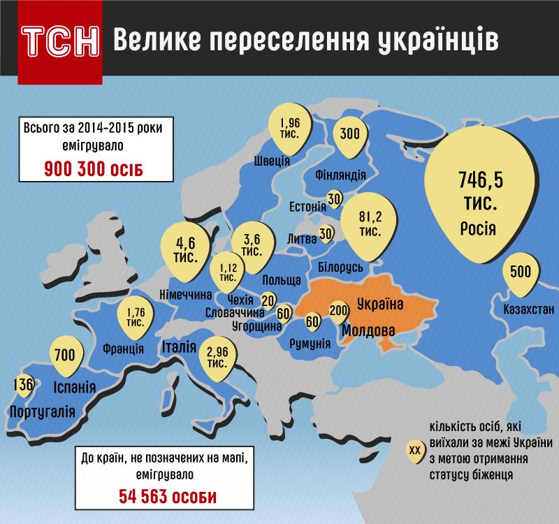 Куди тікають українці