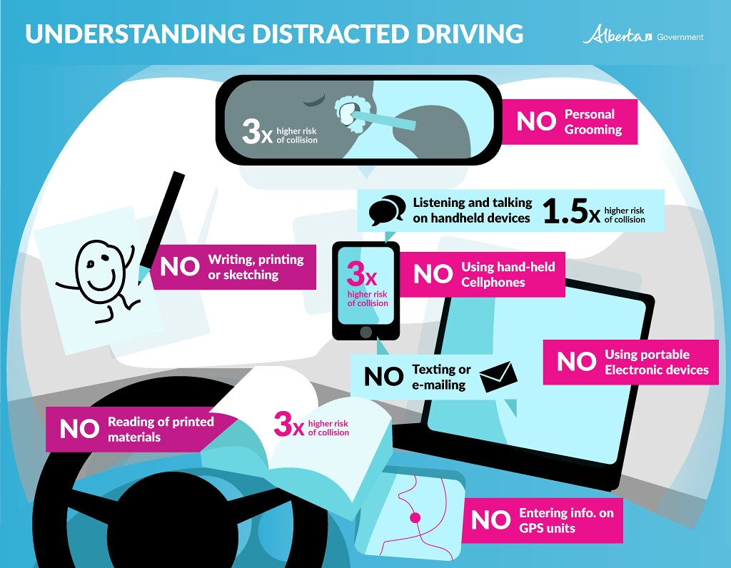 Understanding Distracted Driving
