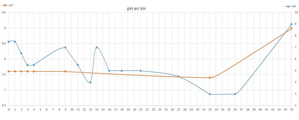 Grafiek kH en pH