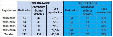 Tasa de aprobación de las iniciativas gubernamentales 2010-2014