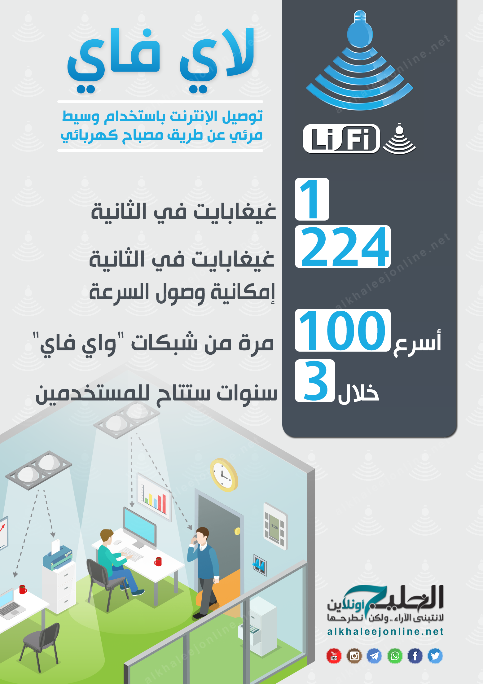 LiFi Infographic