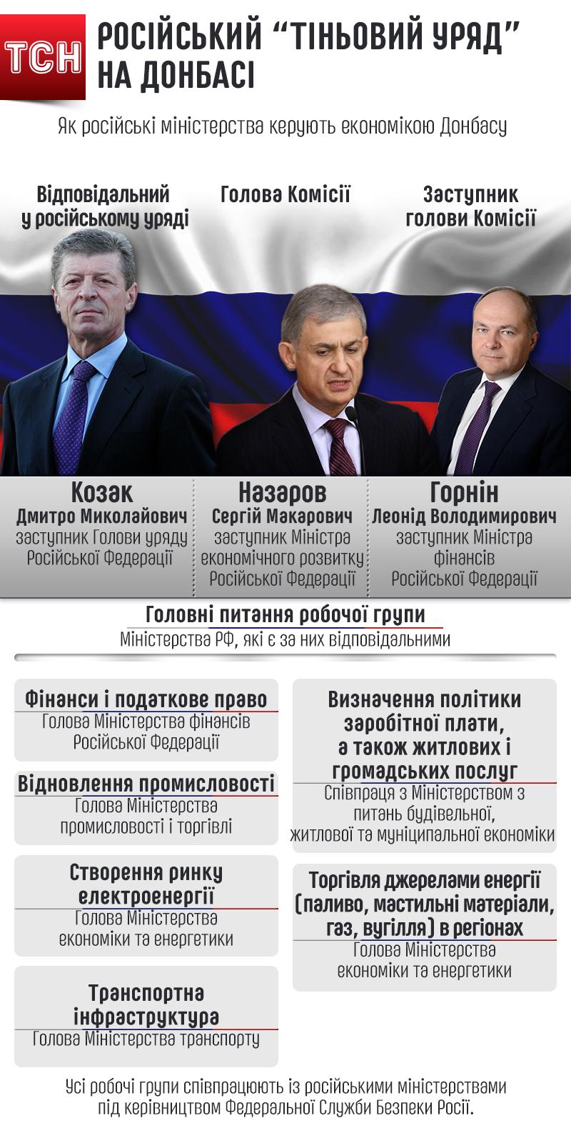 Хто контролює Донбас