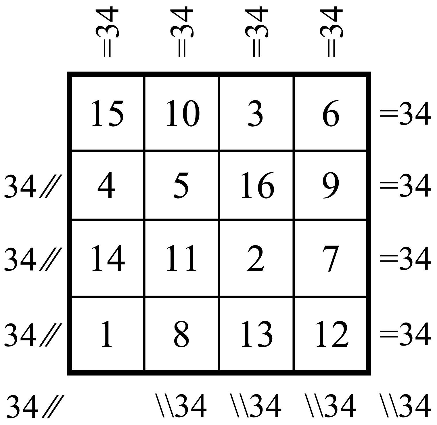 carré magique diabolique d'ordre 4