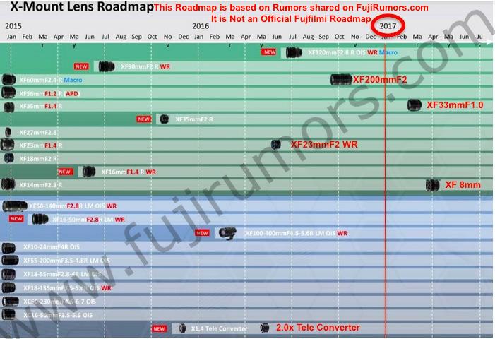 roadmap-Rumor Fuji XF35F1.0