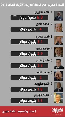 أغنى 8 مصريين في 2015