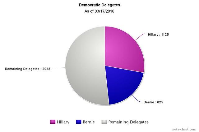 03172016 Democratic Chart