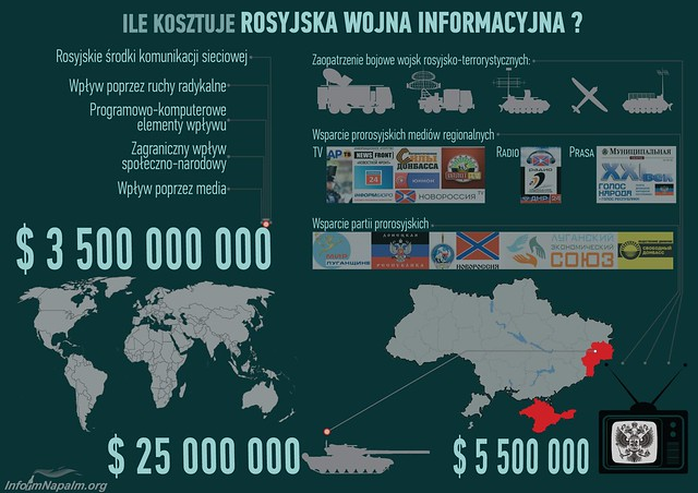 How much costs The Russian Information War?