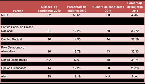 Número de candidatas por partido y su proporción 2010 y 2014